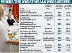 hospitals with worst food reputation