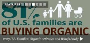 OTA Says 81% of People Buy Organic